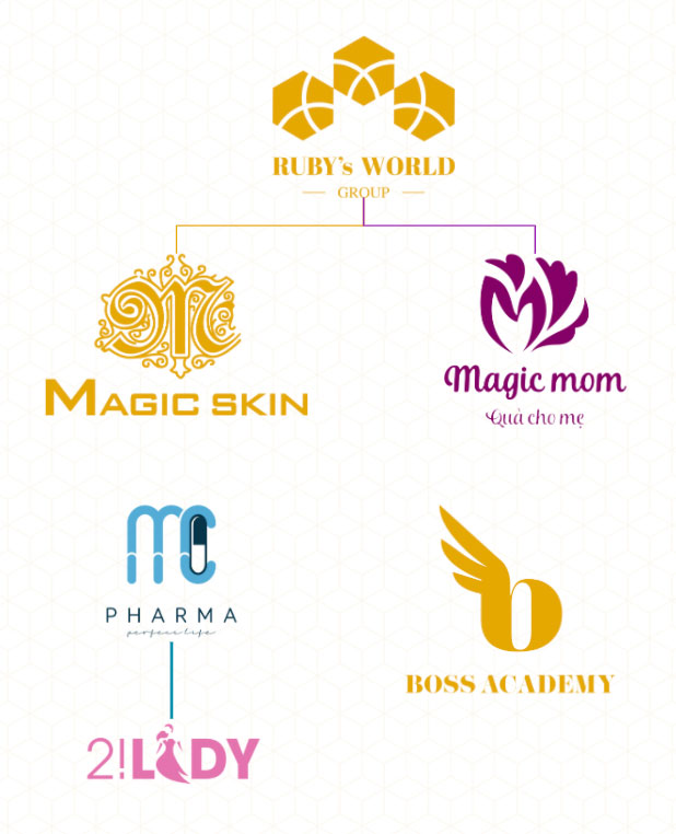 Mô hình kinh doanh của Đào Minh Châu