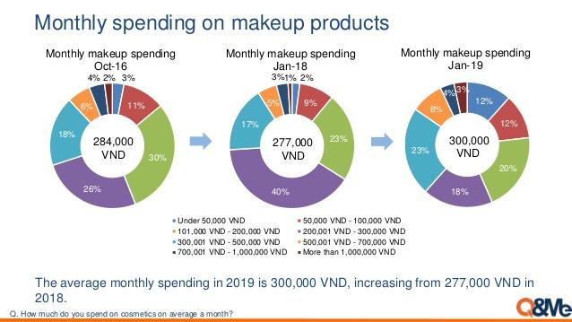 Báo cáo thị trường mỹ phẩm Việt Nam 2019